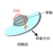 車輪細胞見つけた 〜新しい細胞移動のメカニズム〜